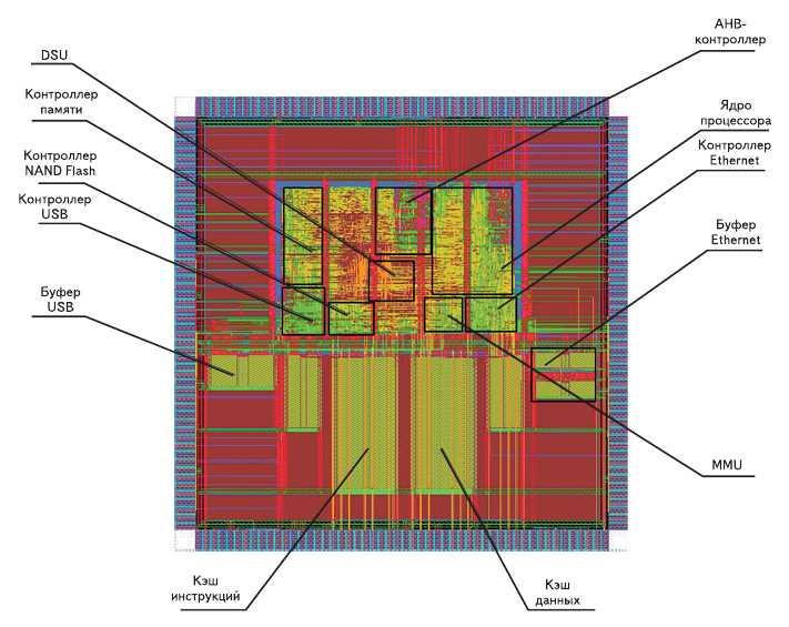 Рис. 3. Топология СнК на базе процессорного ядра LEON