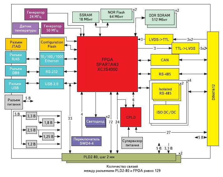 Рис. 8. Структурная схема аппаратной платформы DS-E-4000