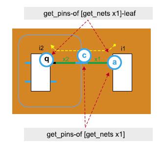 Пример схемы для выполнения запросов сучетом ибез учета иерархии проекта