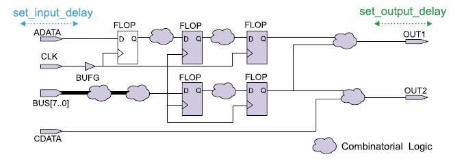 Действие проектных ограничений set_input_delay иset_output_delay