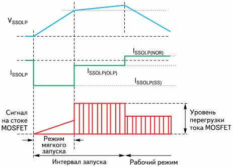 Временные диаграммы сигналов на выводах микросхем STR-W6750 в различных режимах