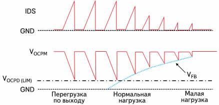 Временные диаграммы сигналов на выводах микросхем STR-W6750 при различных нагрузках