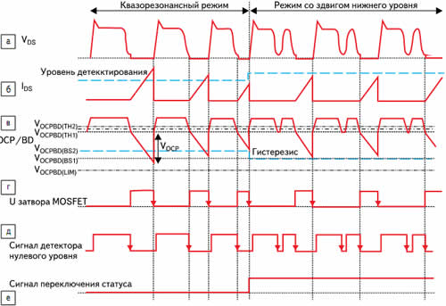 Временные диаграммы на выводах микросхем при работе в квазирезонансном режиме и режиме сдвига нижнего уровня