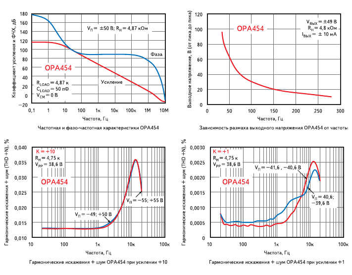 Рис. 9. АЧХ, ФЧХ, частотные зависимости размаха выходного напряжения, гармонических искажений и шума при разных коэффициентах усиления для OPA454