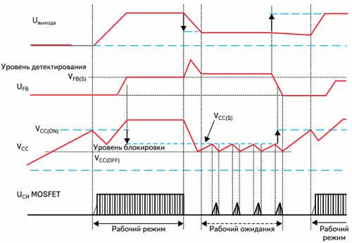 Временные диаграммы на выводах микросхем в рабочем и дежурном режимах