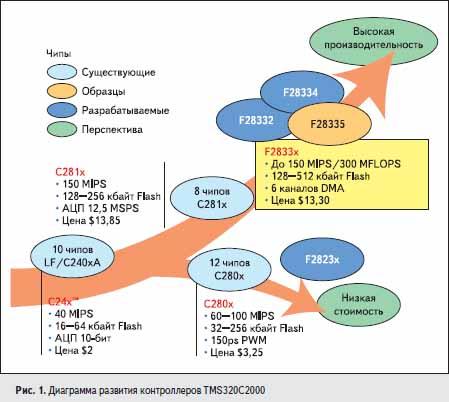 Диаграмма развития контроллеров TMS320C2000