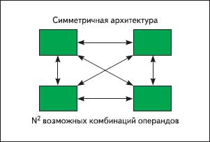 Рис. 1. Симметричная регистровая архитектура