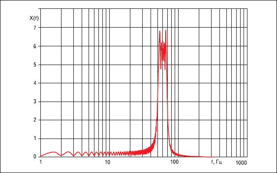 Результаты Фурье-анализа некоторого сигнала, частота которого линейно изменяется от 50 до 70 Гц
