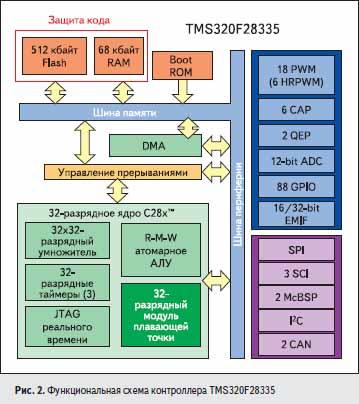 Функциональная схема контроллера TMS320F28335