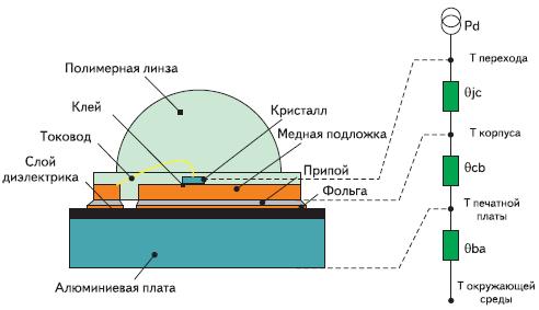 Рис. 2. Тепловая модель светодиода DORADO