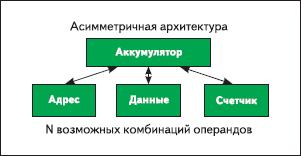 Рис. 2. Асимметричная регистровая архитектура