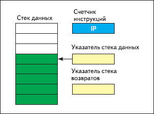 Рис. 3. Стековая архитектура
