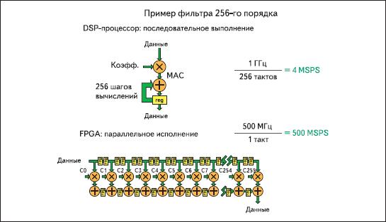 Выполнение цифровой фильтрации в сигнальном процессоре и FPGA