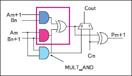 Вентиль MULT_AND, предназначенный для ускорения операций умножения на логических ячейках