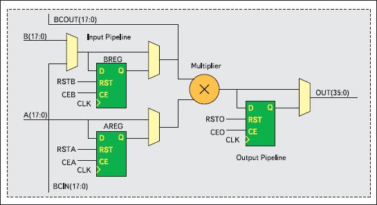 Блок умножения в FPGA Spartan-3E