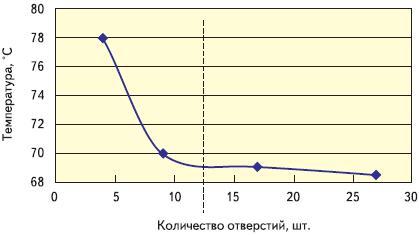 Рис. 6. График зависимости теплопроводности