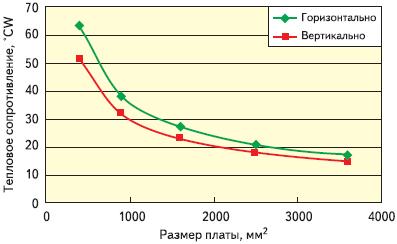 Рис. 7. График теплового сопротивления