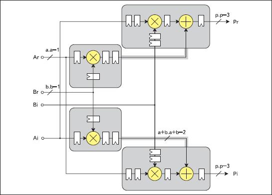 Структурное представление архитектуры формируемого комплексного умножителя, выполняемого на основе четырех аппаратных блоков умножения