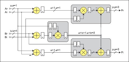 Структурное представление архитектуры формируемого комплексного умножителя, выполняемого на основе трех аппаратных блоков умножения