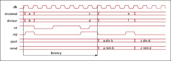 Временные диаграммы, поясняющие выполнение операции деления в элементах, генерируемых на основе параметризированного модуля Pipelined Divider версии v3.0