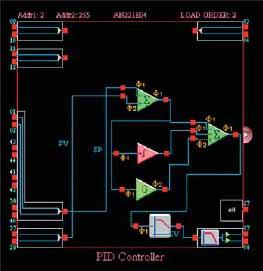 Автоматически синтезированный регулятор