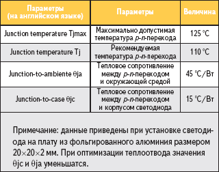 Таблица 1. Тепловые параметры светодиода LD-700DWN6-70
