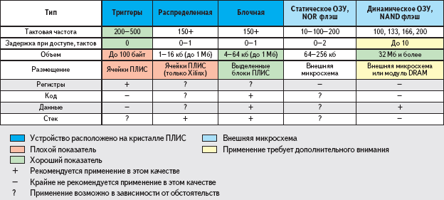 Таблица. Типы памяти, доступные в составе ПЛИС и подключаемых к ней внешних устройств