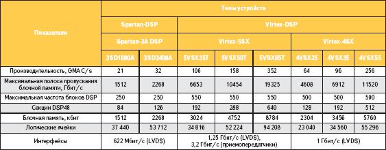 Технические характеристики устройств FPGA Xilinx, ориентированных на цифровую обработку сигналов