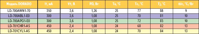 Таблица 2. Данные экспериментальных измерений