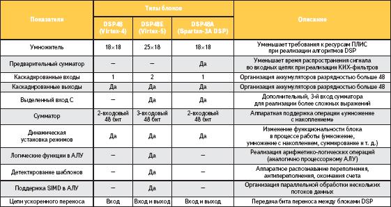 Основные особенности разновидностей блоков DSP48
