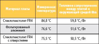 Таблица 3. Данные экспериментальных измерений
