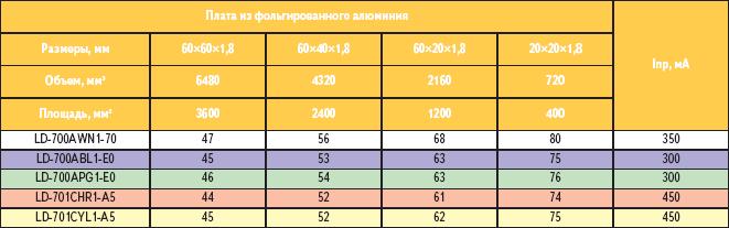 Таблица 4. Данные экспериментальных измерений