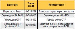 Точки входа в подпрограммы начальной загрузки процессоров TMS320F28335