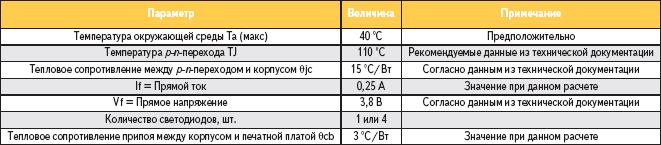 Таблица 5. Параметры для расчета