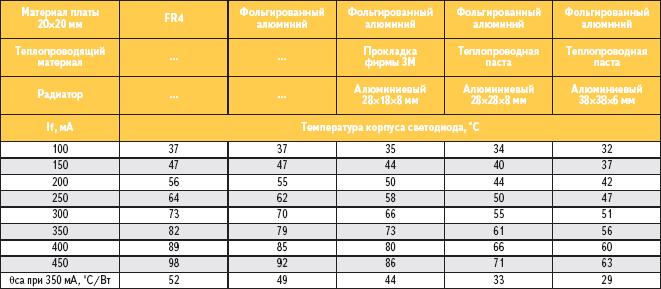 Таблица 6. Данные экспериментальных измерений