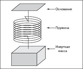 Физическая модель акселерометра с инерционной массой