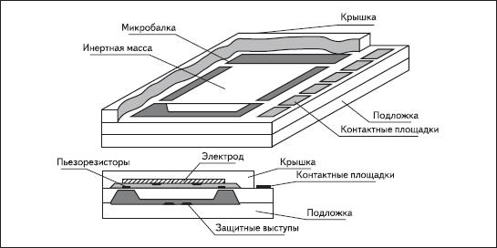 Общий вид ЧЭ мостового типа
