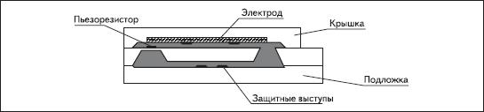 Поперечный разрез ЧЭ кантилеверного типа