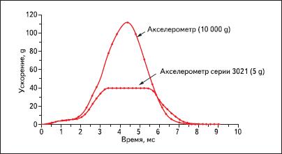 Поведение акселерометра марки 3021 (5 g) при сверхнагрузке