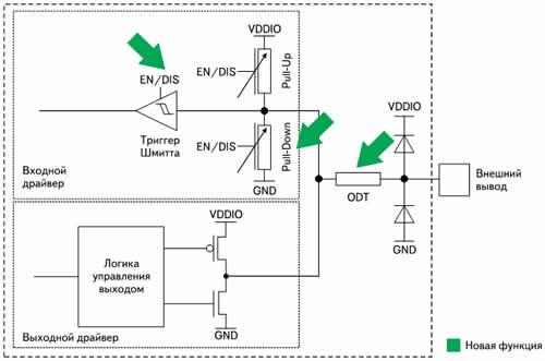Упрощенная схема логики линии ввода/вывода