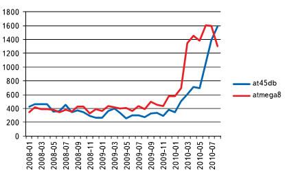 Количество поисковых запросов, связанных с at45db и atmega8 (по месяцам)
