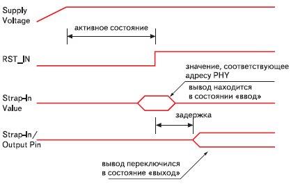 Настройка режимов трансивера по аппаратному интерфейсу управления