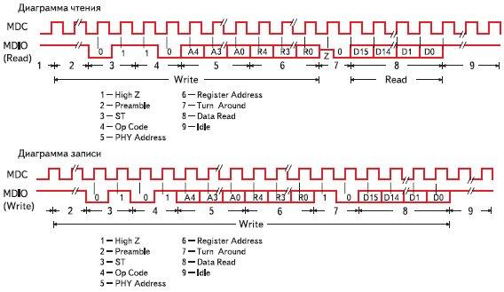 Структура кадров служебного интерфейса по чтению и записи данных