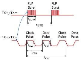 Диаграмма импульсов FastLinkPulse