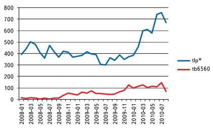 Количество поисковых запросов, связанных с tlp* и tb6560 (по месяцам)
