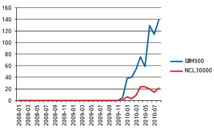 Количество поисковых запросов, связанных с компонентами SIM900 и NCL30000 (по месяцам)