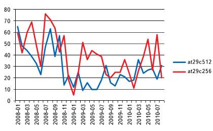 Количество поисковых запросов, связанных с at29c512 и at29c256 (по месяцам)