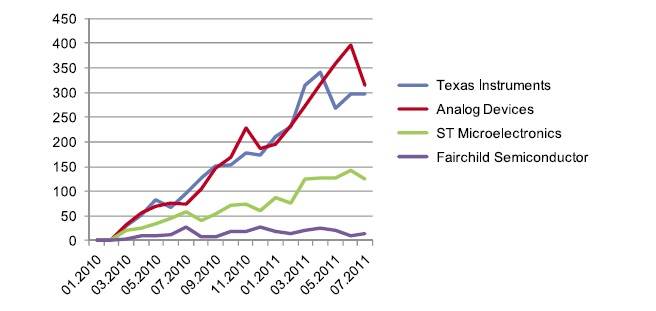 Динамика ежемесячного числа запросов по новым ЭК, выпущенным рассматриваемыми производителями
