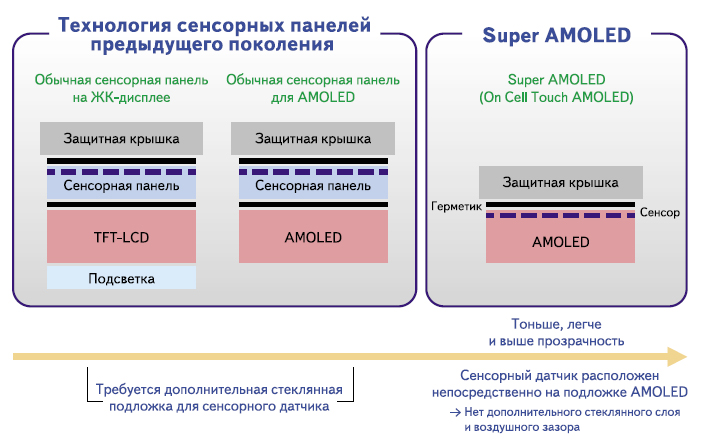 Сравнение структур Super AMOLED