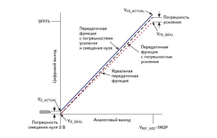 Рис. 6. Передаточная функция АЦП